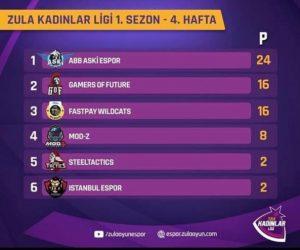 ZULA Kadınlar Ligi Şampiyonu